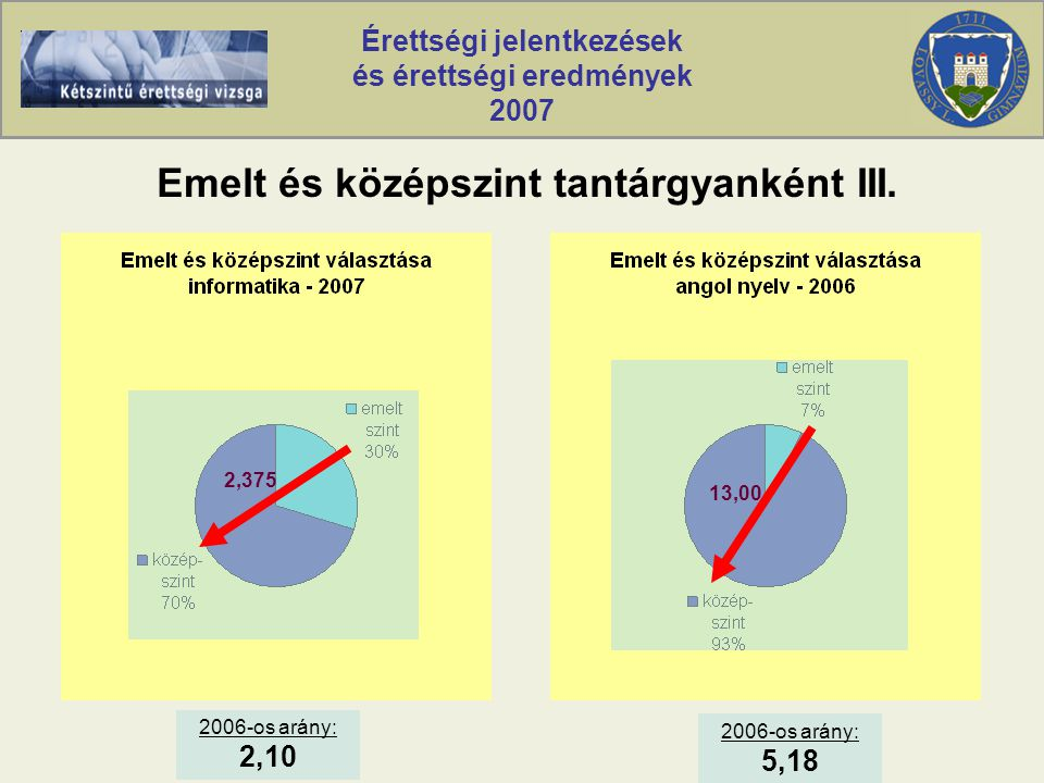 Érettségi jelentkezések és érettségi eredmények 2007 Emelt és középszint tantárgyanként III.