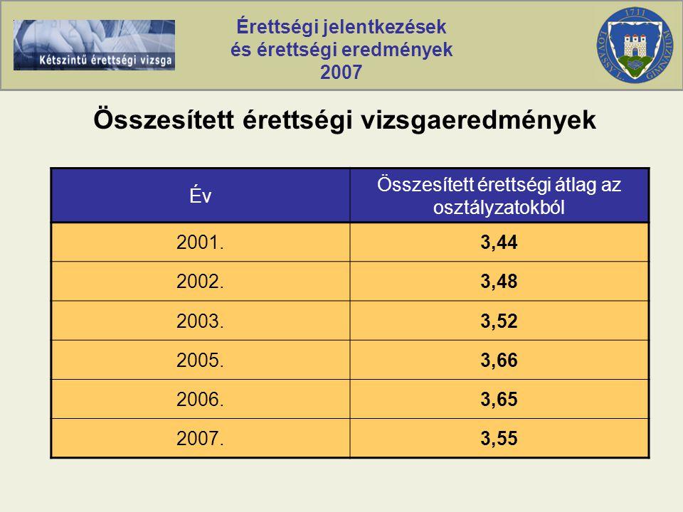 Érettségi jelentkezések és érettségi eredmények 2007 Összesített érettségi vizsgaeredmények Év Összesített érettségi átlag az osztályzatokból 2001.3,44 2002.3,48 2003.3,52 2005.3,66 2006.3,65 2007.3,55