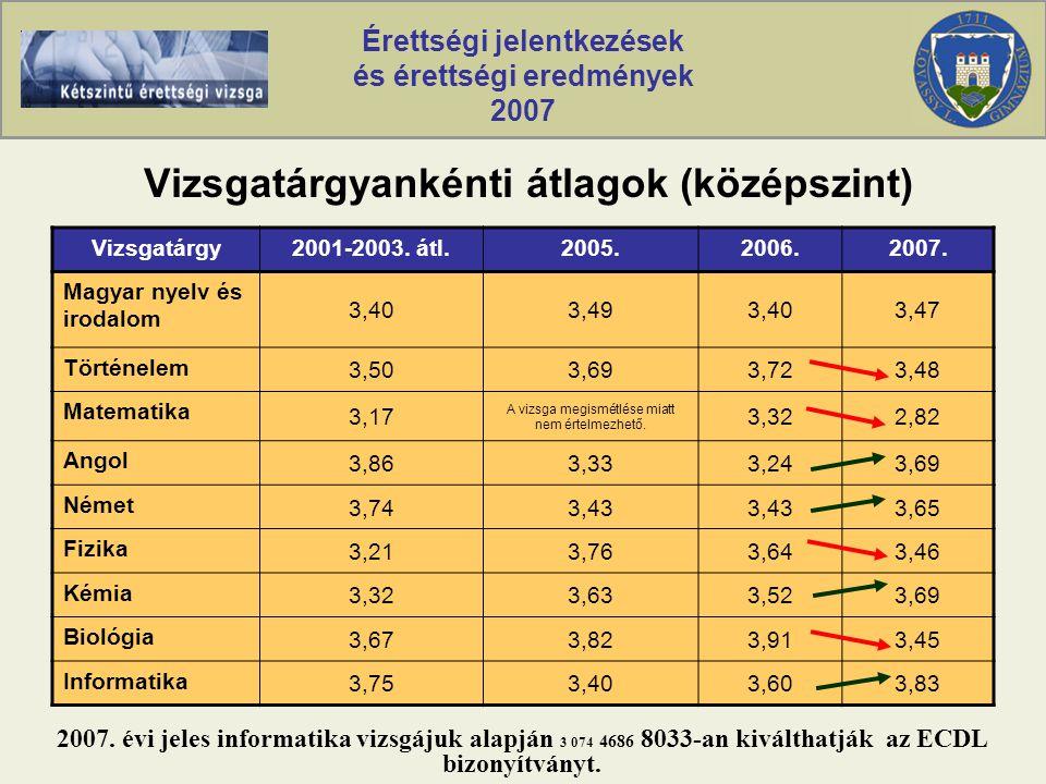 Érettségi jelentkezések és érettségi eredmények 2007 Vizsgatárgyankénti átlagok (középszint) Vizsgatárgy2001-2003.