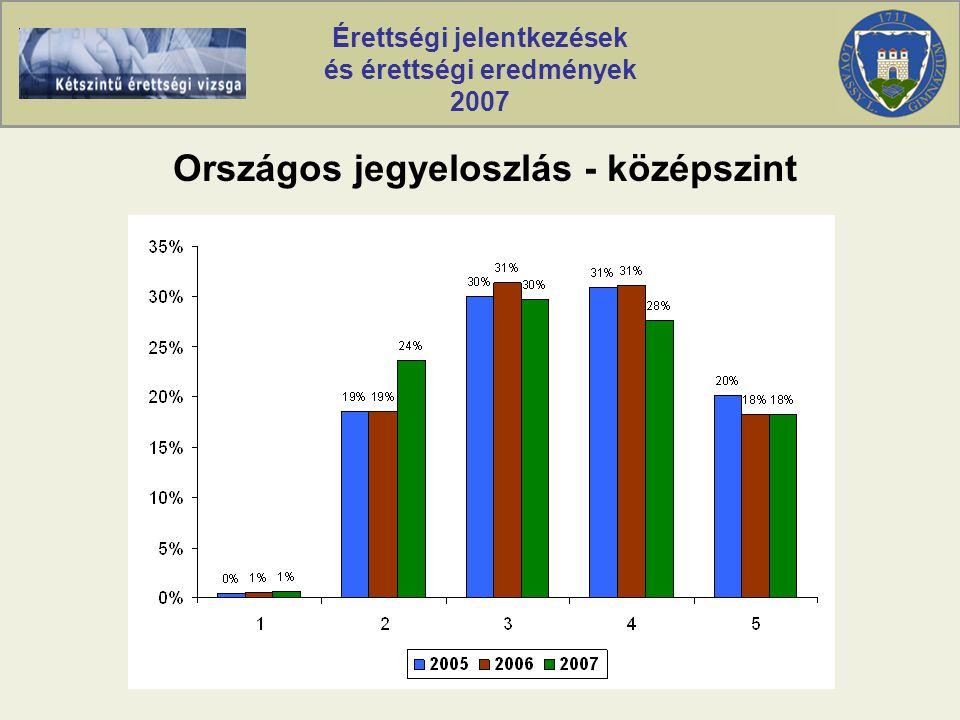 Érettségi jelentkezések és érettségi eredmények 2007 Országos jegyeloszlás - középszint