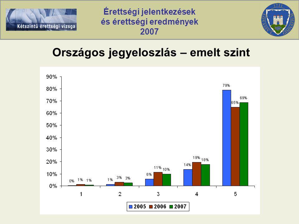 Érettségi jelentkezések és érettségi eredmények 2007 Országos jegyeloszlás – emelt szint
