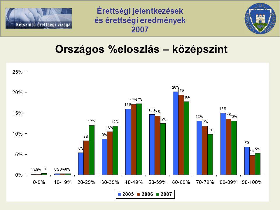 Érettségi jelentkezések és érettségi eredmények 2007 Országos %eloszlás – középszint