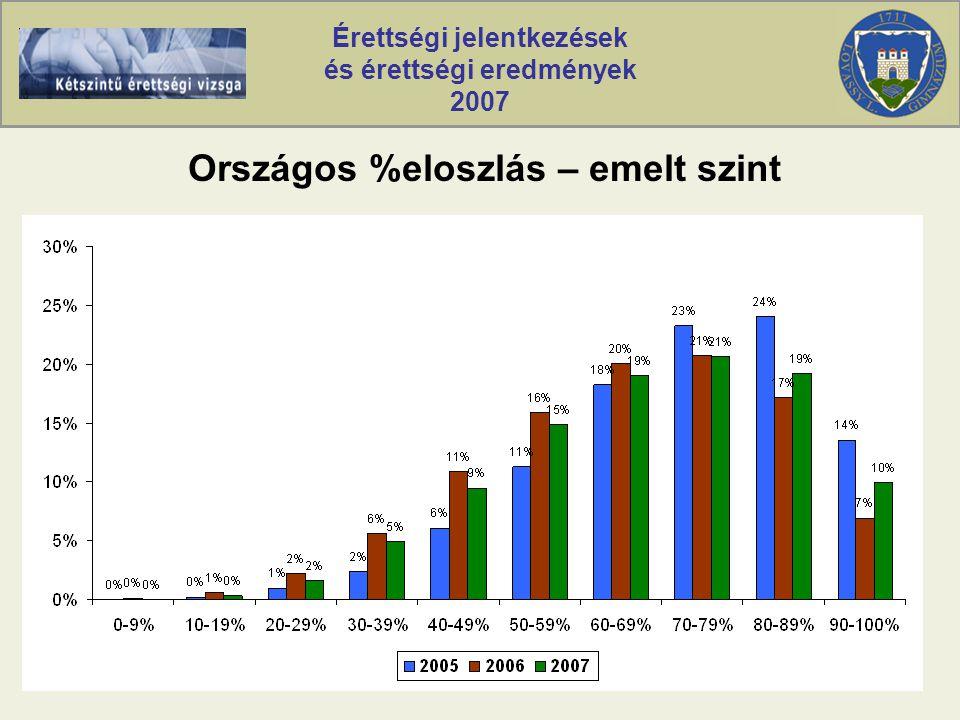 Érettségi jelentkezések és érettségi eredmények 2007 Országos %eloszlás – emelt szint