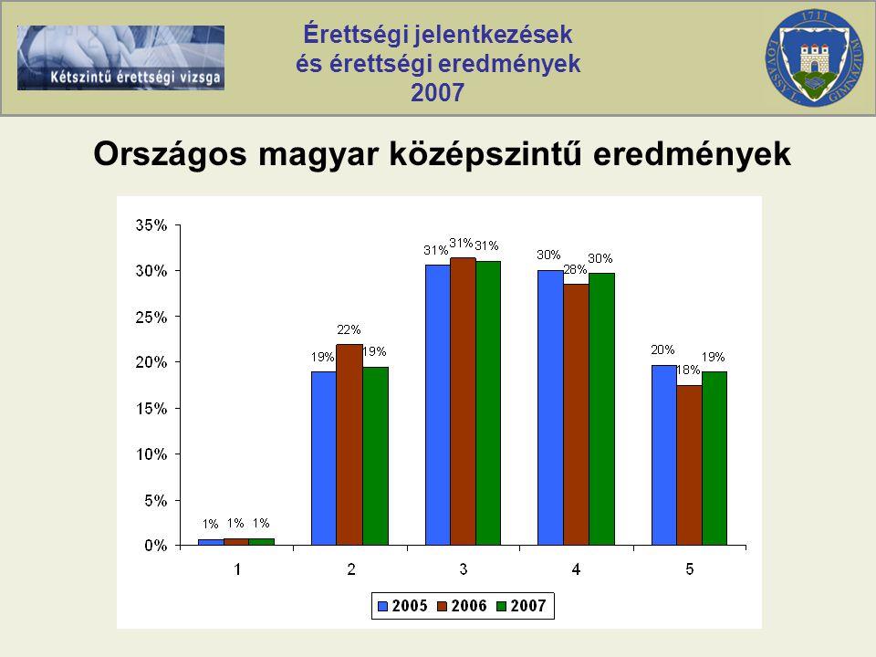 Érettségi jelentkezések és érettségi eredmények 2007 Országos magyar középszintű eredmények