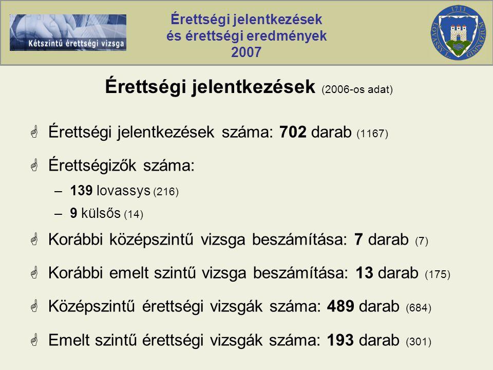 Érettségi jelentkezések és érettségi eredmények 2007 Érettségi jelentkezések (2006-os adat)  Érettségi jelentkezések száma: 702 darab (1167)  Érettségizők száma: –139 lovassys (216) –9 külsős (14)  Korábbi középszintű vizsga beszámítása: 7 darab (7)  Korábbi emelt szintű vizsga beszámítása: 13 darab (175)  Középszintű érettségi vizsgák száma: 489 darab (684)  Emelt szintű érettségi vizsgák száma: 193 darab (301)