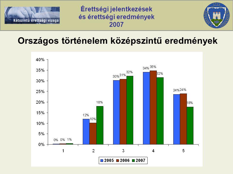 Érettségi jelentkezések és érettségi eredmények 2007 Országos történelem középszintű eredmények