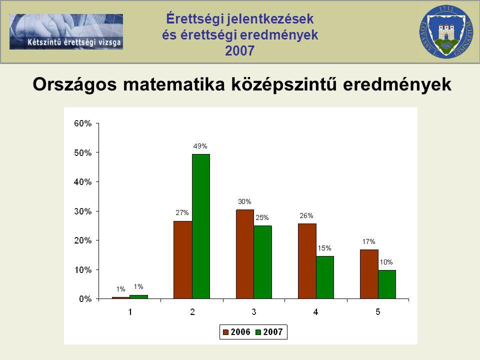 Érettségi jelentkezések és érettségi eredmények 2007 Országos matematika középszintű eredmények