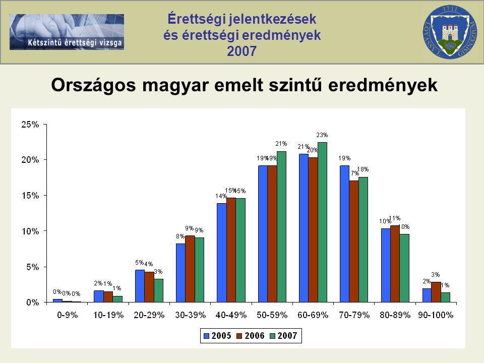 Érettségi jelentkezések és érettségi eredmények 2007 Országos magyar emelt szintű eredmények