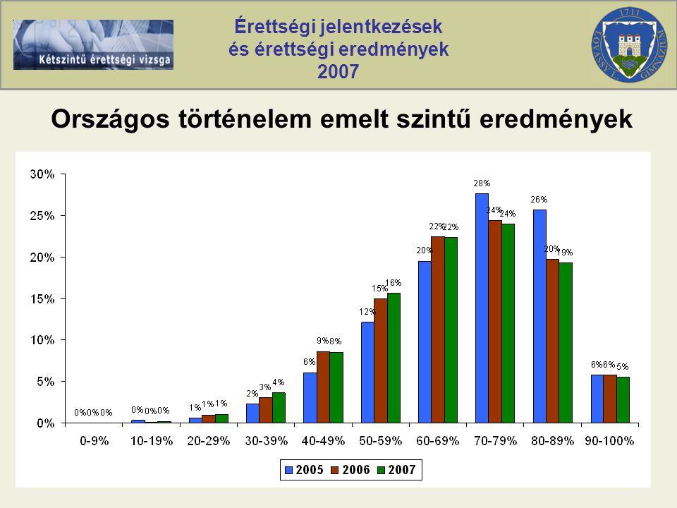 Érettségi jelentkezések és érettségi eredmények 2007 Országos történelem emelt szintű eredmények