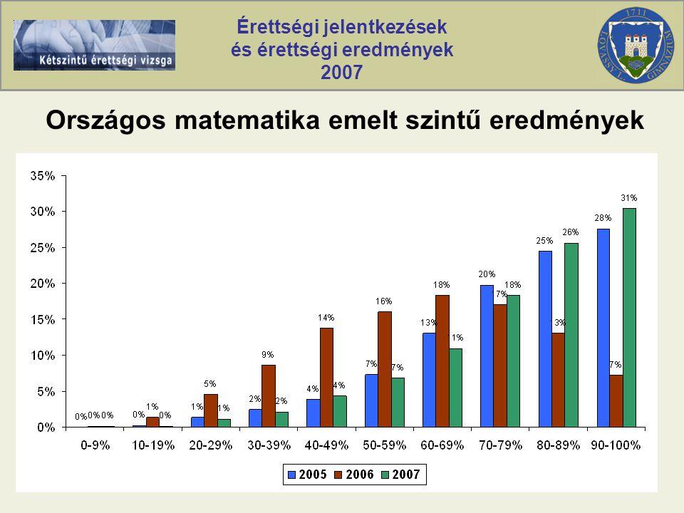 Érettségi jelentkezések és érettségi eredmények 2007 Országos matematika emelt szintű eredmények
