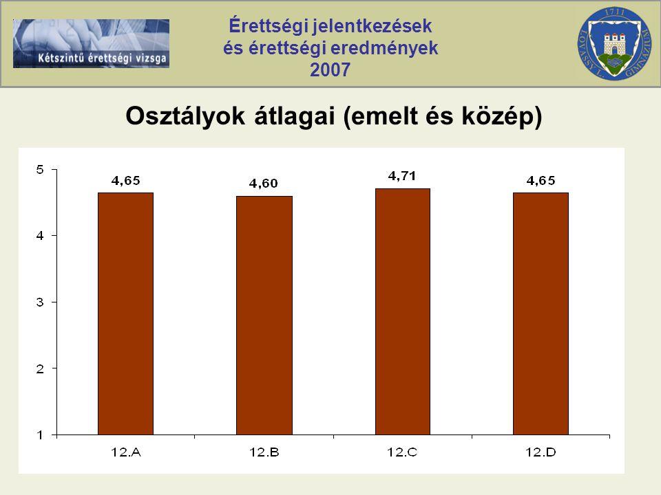 Érettségi jelentkezések és érettségi eredmények 2007 Osztályok átlagai (emelt és közép)