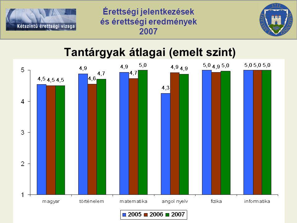 Érettségi jelentkezések és érettségi eredmények 2007 Tantárgyak átlagai (emelt szint)