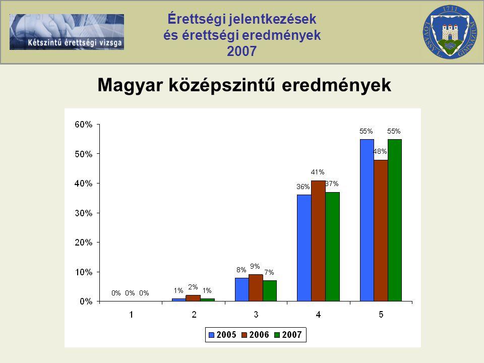 Érettségi jelentkezések és érettségi eredmények 2007 Magyar középszintű eredmények