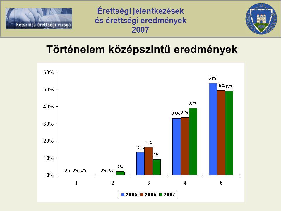 Érettségi jelentkezések és érettségi eredmények 2007 Történelem középszintű eredmények