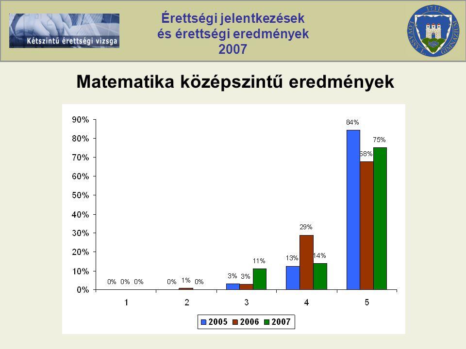 Érettségi jelentkezések és érettségi eredmények 2007 Matematika középszintű eredmények
