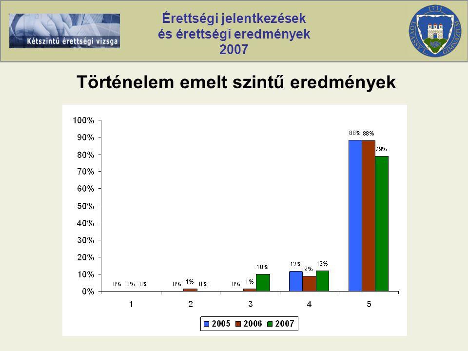 Érettségi jelentkezések és érettségi eredmények 2007 Történelem emelt szintű eredmények