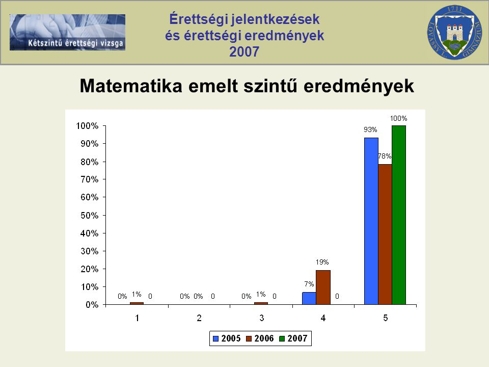 Érettségi jelentkezések és érettségi eredmények 2007 Matematika emelt szintű eredmények
