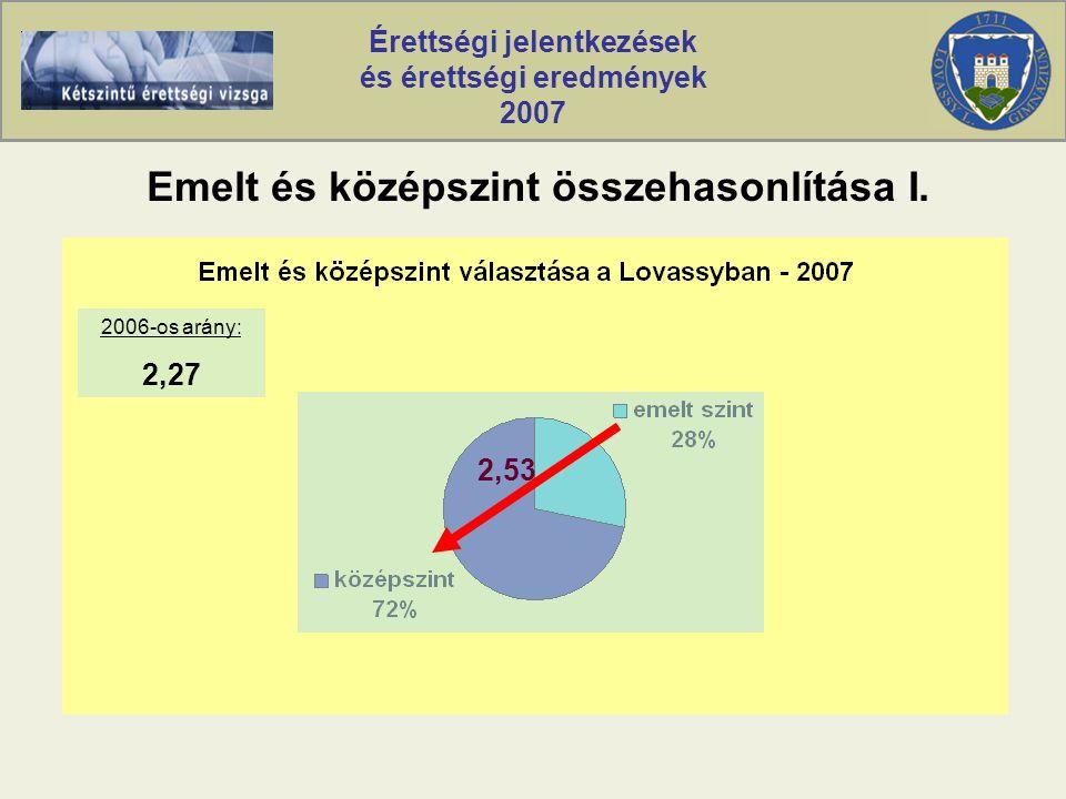 Érettségi jelentkezések és érettségi eredmények 2007 Emelt és középszint összehasonlítása I.