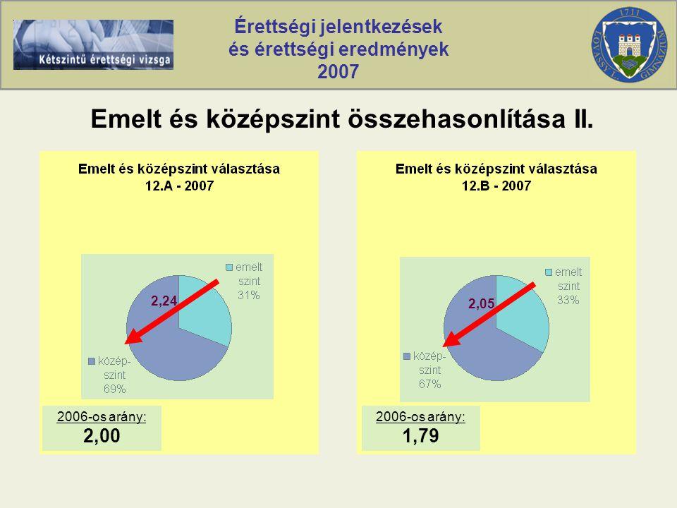 Érettségi jelentkezések és érettségi eredmények 2007 Emelt és középszint összehasonlítása II.