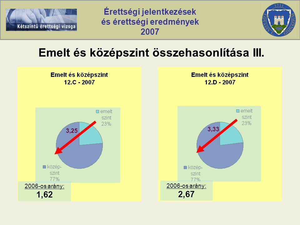Érettségi jelentkezések és érettségi eredmények 2007 Emelt és középszint összehasonlítása III.