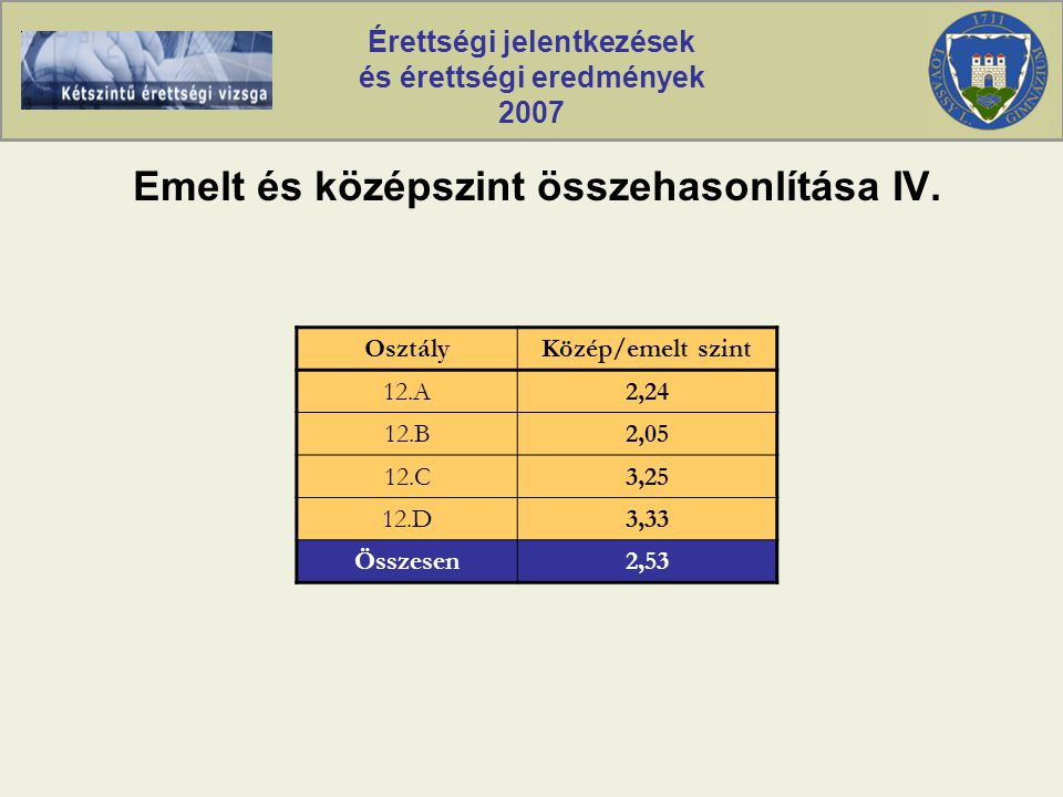 Érettségi jelentkezések és érettségi eredmények 2007 Emelt és középszint összehasonlítása IV.