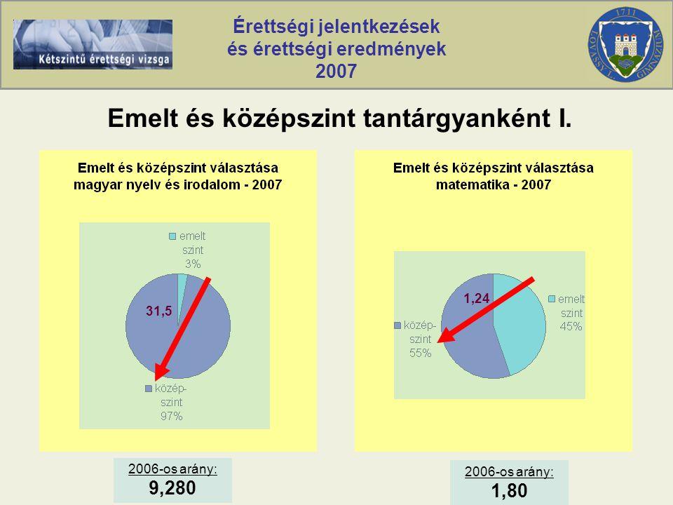 Érettségi jelentkezések és érettségi eredmények 2007 Emelt és középszint tantárgyanként I.