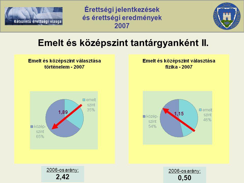 Érettségi jelentkezések és érettségi eredmények 2007 Emelt és középszint tantárgyanként II.