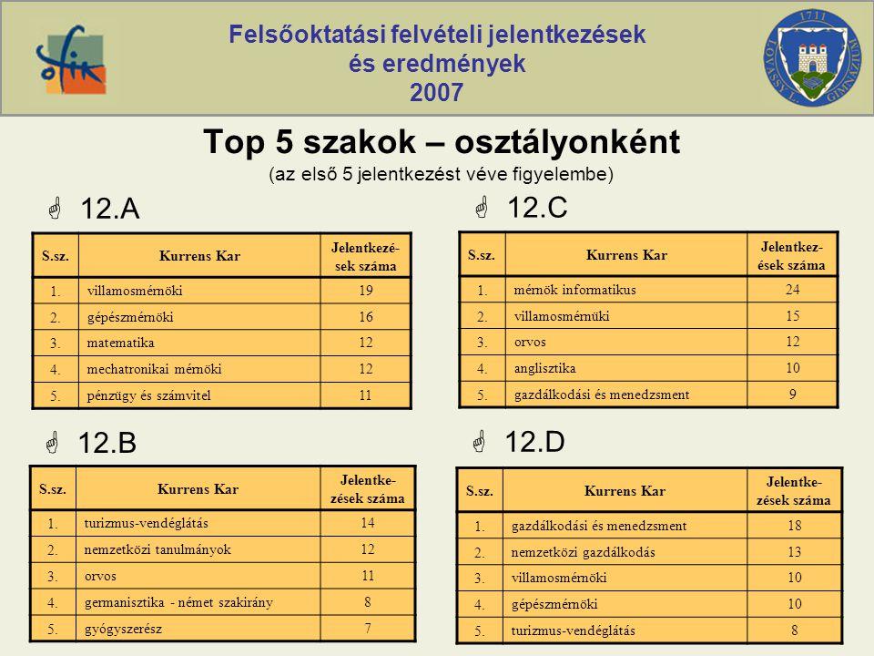 Felsőoktatási felvételi jelentkezések és eredmények 2007 Top 5 szakok – osztályonként (az első 5 jelentkezést véve figyelembe)  12.A S.sz.Kurrens Kar Jelentkezé- sek száma 1.villamosmérnöki19 2.gépészmérnöki16 3.matematika12 4.mechatronikai mérnöki12 5.pénzügy és számvitel11  12.B S.sz.Kurrens Kar Jelentke- zések száma 1.turizmus-vendéglátás14 2.nemzetközi tanulmányok12 3.orvos11 4.germanisztika - német szakirány8 5.gyógyszerész7  12.C S.sz.Kurrens Kar Jelentkez- ések száma 1.mérnök informatikus24 2.villamosmérnüki15 3.orvos12 4.anglisztika10 5.gazdálkodási és menedzsment9  12.D S.sz.Kurrens Kar Jelentke- zések száma 1.gazdálkodási és menedzsment18 2.nemzetközi gazdálkodás13 3.villamosmérnöki10 4.gépészmérnöki10 5.turizmus-vendéglátás8