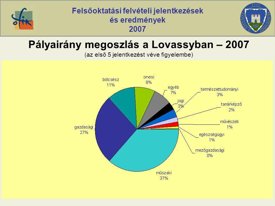 Felsőoktatási felvételi jelentkezések és eredmények 2007 Pályairány megoszlás a Lovassyban – 2007 (az első 5 jelentkezést véve figyelembe)
