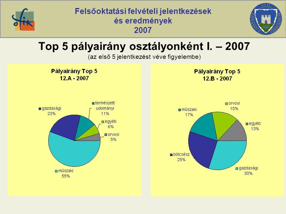 Felsőoktatási felvételi jelentkezések és eredmények 2007 Top 5 pályairány osztályonként I. – 2007 (az első 5 jelentkezést véve figyelembe)