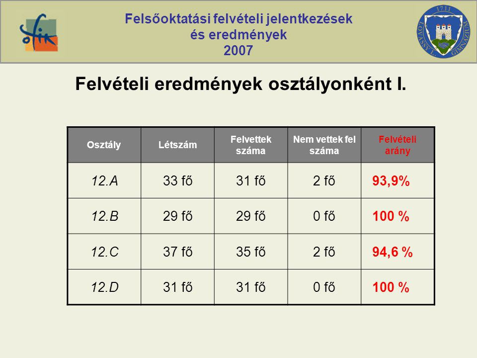 Felsőoktatási felvételi jelentkezések és eredmények 2007 Felvételi eredmények osztályonként I. OsztályLétszám Felvettek száma Nem vettek fel száma Fel