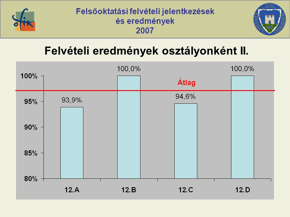 Felsőoktatási felvételi jelentkezések és eredmények 2007 Felvételi eredmények osztályonként II. Átlag