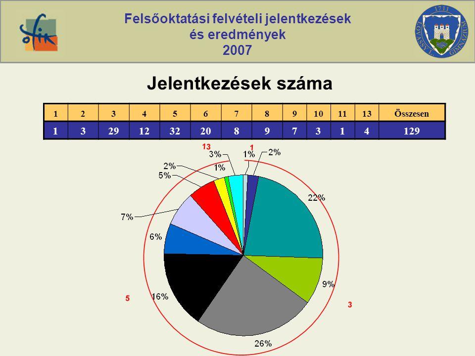Felsőoktatási felvételi jelentkezések és eredmények 2007 1 13 3 5 Jelentkezések száma 123456789101113Összesen 1329123220897314129