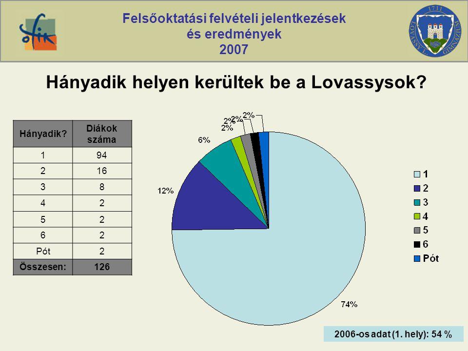 Felsőoktatási felvételi jelentkezések és eredmények 2007 Hányadik helyen kerültek be a Lovassysok.