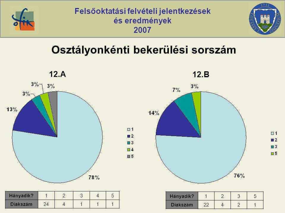 Felsőoktatási felvételi jelentkezések és eredmények 2007 Osztályonkénti bekerülési sorszám Hányadik?12345 Diákszám244111 12.A Hányadik?1235 Diákszám22421 12.B