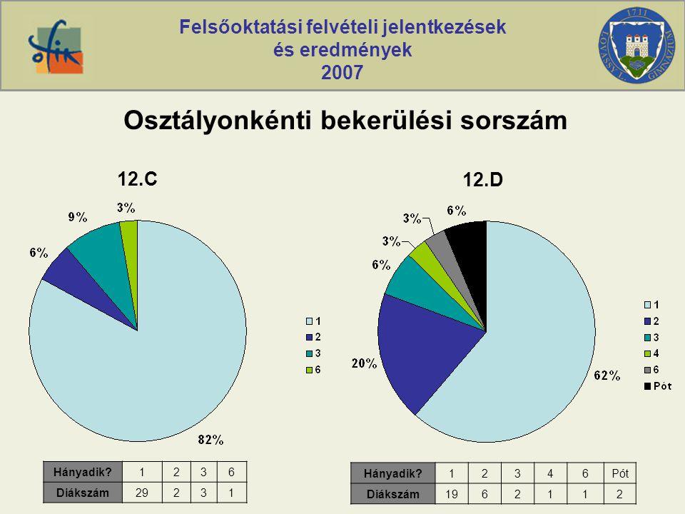 Felsőoktatási felvételi jelentkezések és eredmények 2007 Osztályonkénti bekerülési sorszám Hányadik?1236 Diákszám29231 12.C Hányadik?12346Pót Diákszám