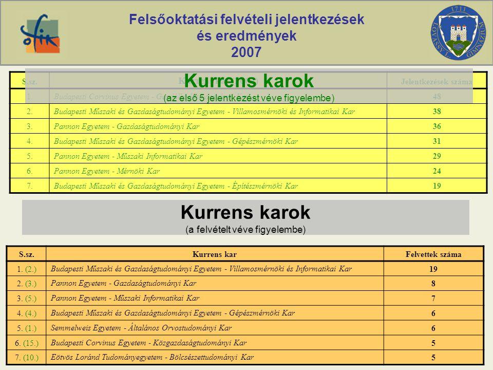 Felsőoktatási felvételi jelentkezések és eredmények 2007 S.sz. Kurrens kar (2007) Jelentkezések száma 1.Budapesti Corvinus Egyetem - Gazdálkodástudomá