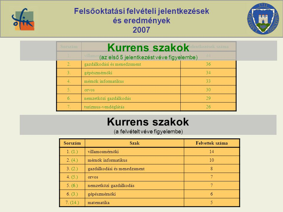 Felsőoktatási felvételi jelentkezések és eredmények 2007 Sorszám Szak (2007) Jelentkezések száma 1.villamosmérnöki44 2.gazdálkodási és menedzsment36 3.gépészmérnöki34 4.mérnök informatikus33 5.orvos30 6.nemzetközi gazdálkodás29 7.turizmus-vendéglátás26 Kurrens szakok (az első 5 jelentkezést véve figyelembe) SorszámSzakFelvettek száma 1.
