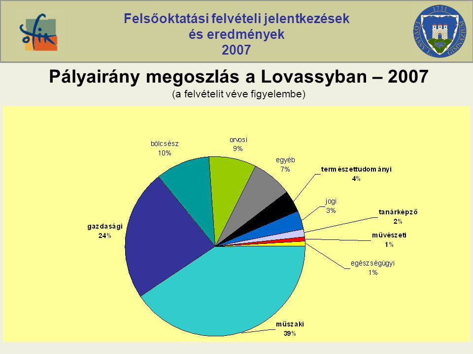 Felsőoktatási felvételi jelentkezések és eredmények 2007 Pályairány megoszlás a Lovassyban – 2007 (a felvételit véve figyelembe)