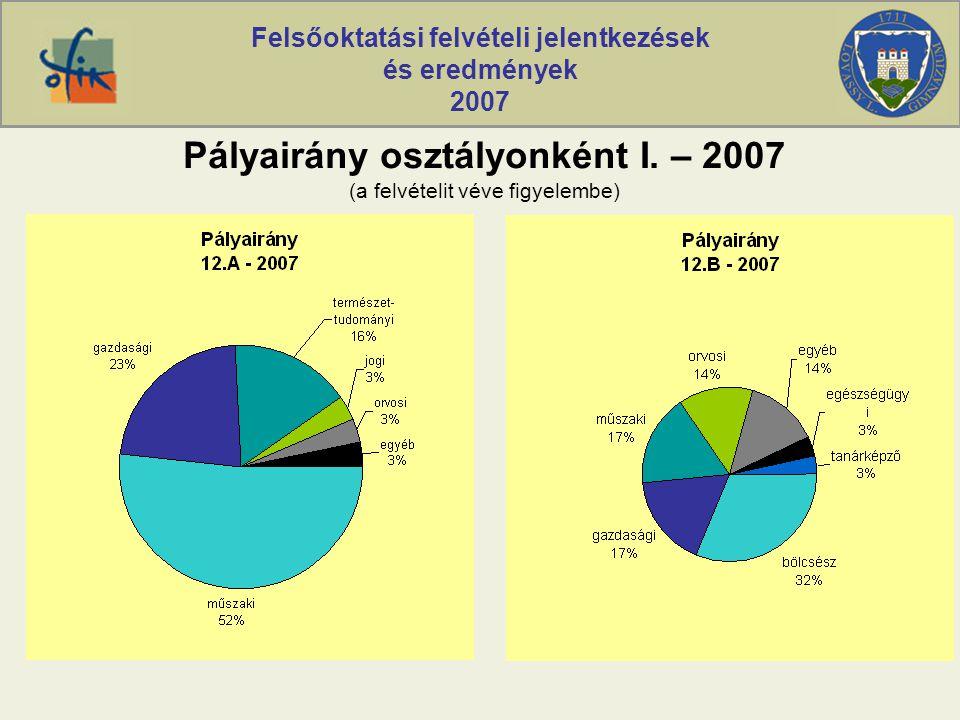 Felsőoktatási felvételi jelentkezések és eredmények 2007 Pályairány osztályonként I. – 2007 (a felvételit véve figyelembe)