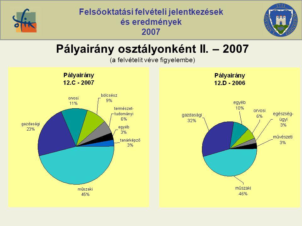 Felsőoktatási felvételi jelentkezések és eredmények 2007 Pályairány osztályonként II. – 2007 (a felvételit véve figyelembe)