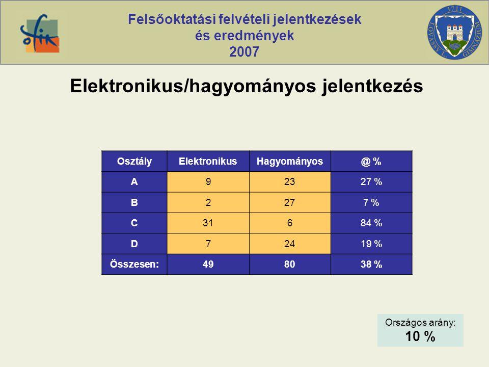 Felsőoktatási felvételi jelentkezések és eredmények 2007 Elektronikus/hagyományos jelentkezés OsztályElektronikusHagyományos@ % A92327 % B2277 % C3168