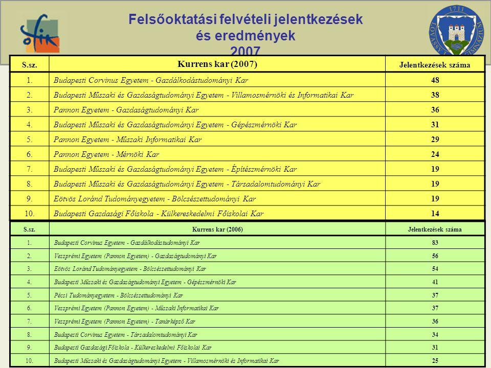 Felsőoktatási felvételi jelentkezések és eredmények 2007 S.sz.Kurrens kar (2006)Jelentkezések száma 1.Budapesti Corvinus Egyetem - Gazdálkodástudomány