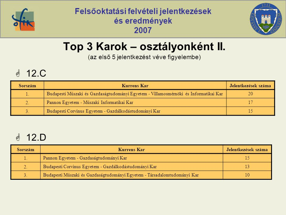 Felsőoktatási felvételi jelentkezések és eredmények 2007  12.C SorszámKurrens KarJelentkezések száma 1.Budapesti Műszaki és Gazdaságtudományi Egyetem