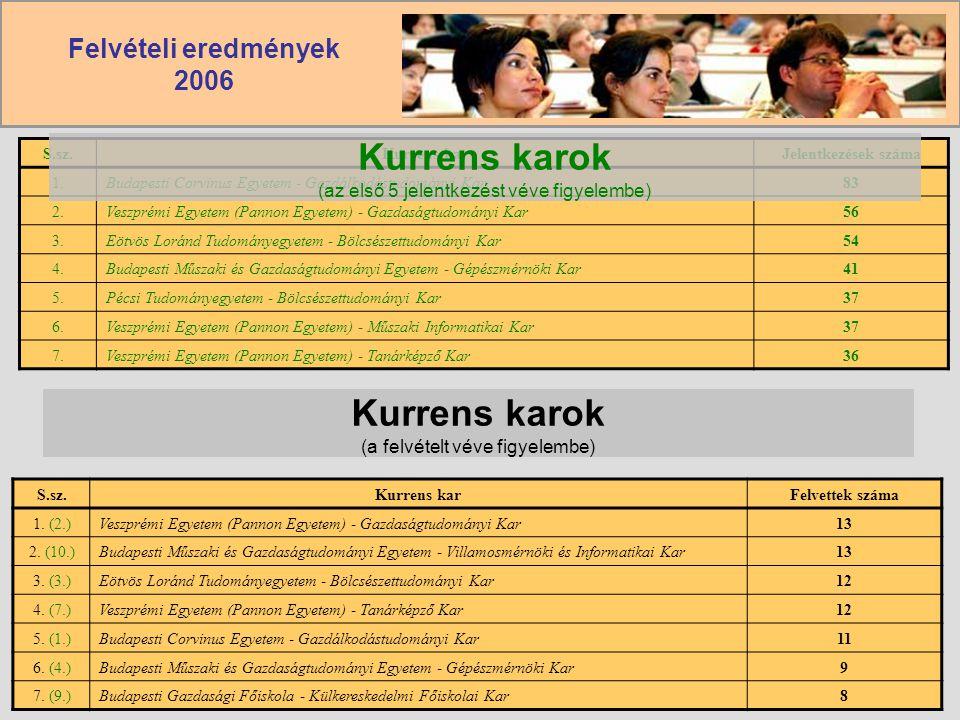 Felvételi eredmények 2006 2006Lovassy László Gimnázium11 S.sz.Kurrens karJelentkezések száma 1.Budapesti Corvinus Egyetem - Gazdálkodástudományi Kar83