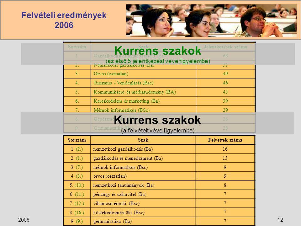 Felvételi eredmények 2006 2006Lovassy László Gimnázium12 SorszámSzakJelentkezések száma 1.Gazdálkodási és menedzsment (Ba)68 2.Nemzetközi gazdálkodás