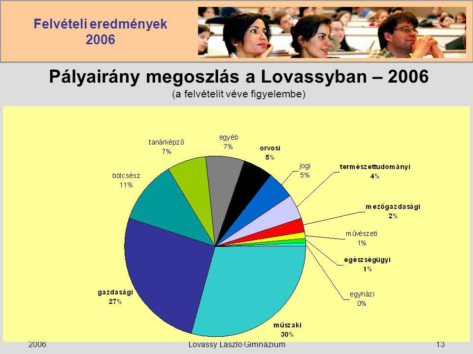 Felvételi eredmények 2006 2006Lovassy László Gimnázium13 Pályairány megoszlás a Lovassyban – 2006 (a felvételit véve figyelembe)