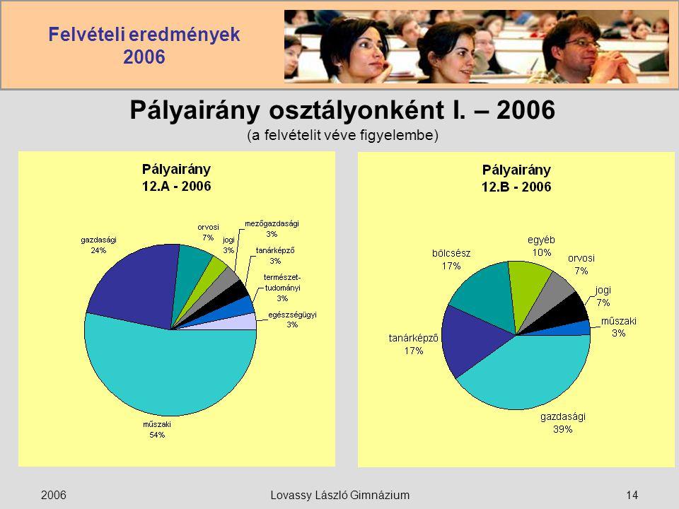 Felvételi eredmények 2006 2006Lovassy László Gimnázium14 Pályairány osztályonként I. – 2006 (a felvételit véve figyelembe)