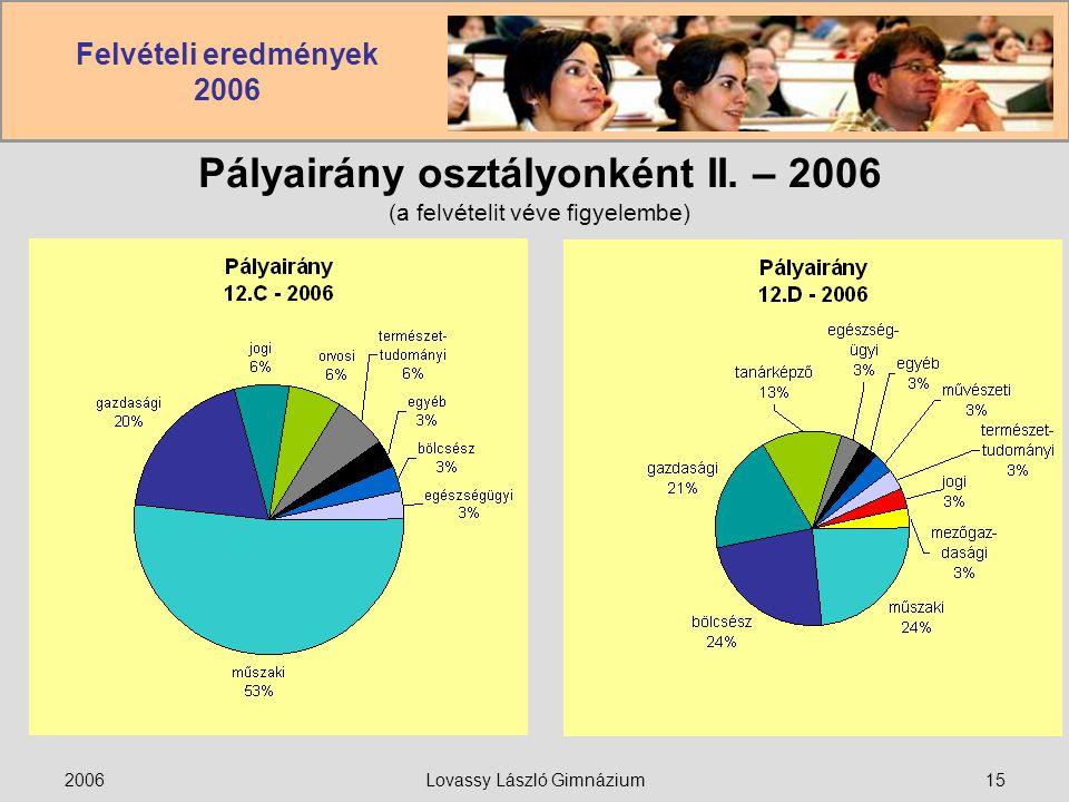 Felvételi eredmények 2006 2006Lovassy László Gimnázium15 Pályairány osztályonként II. – 2006 (a felvételit véve figyelembe)