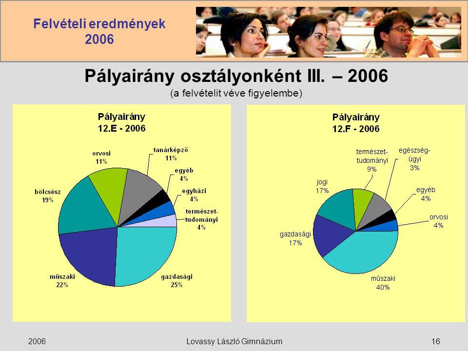 Felvételi eredmények 2006 2006Lovassy László Gimnázium16 Pályairány osztályonként III. – 2006 (a felvételit véve figyelembe)